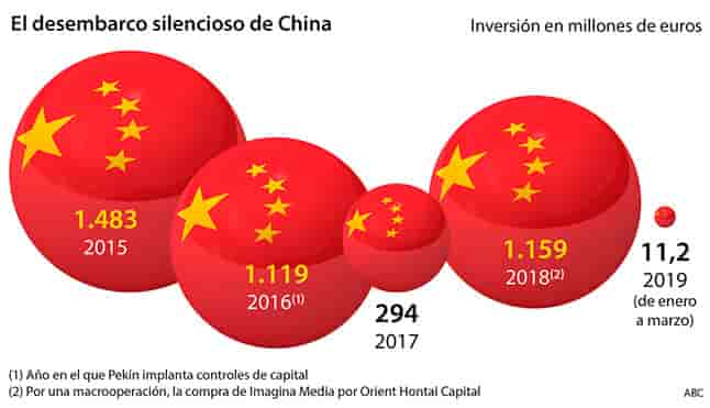 China has invested more than 4.000 million in Spain