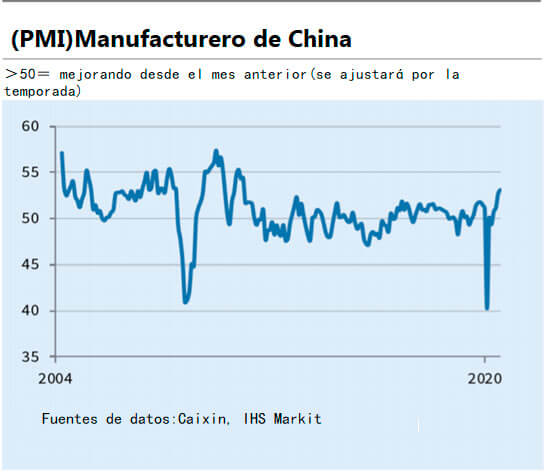 Manufactureo China